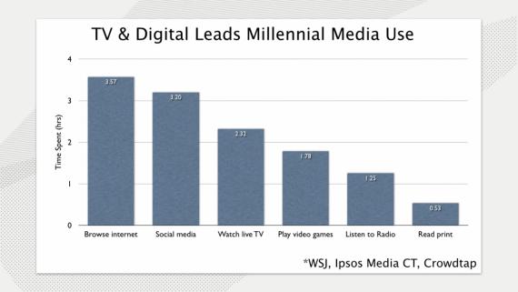 Millennial_Media_Use.001_0