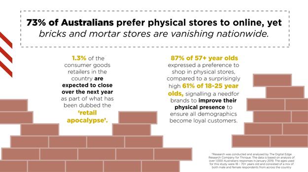 73% of Australian prefer physical stores