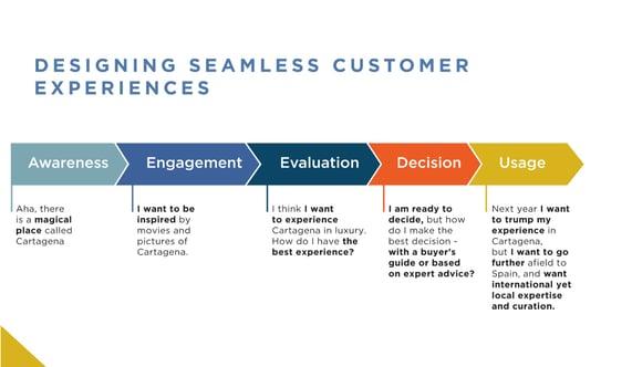 Designing Seamless Customer Experiences.jpg