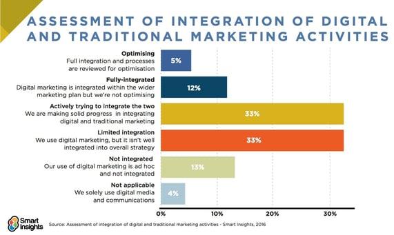 integrating-digital-marketing