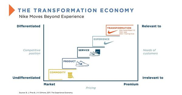 Transformation Economy - Nike's New Strategy