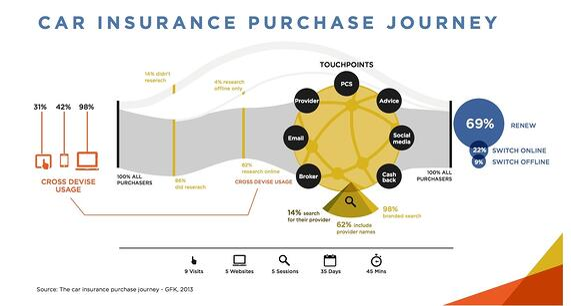 customer journey car insurance purchase journey