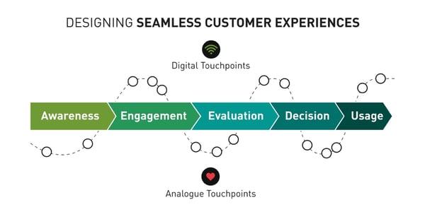 seamless-brand-experience