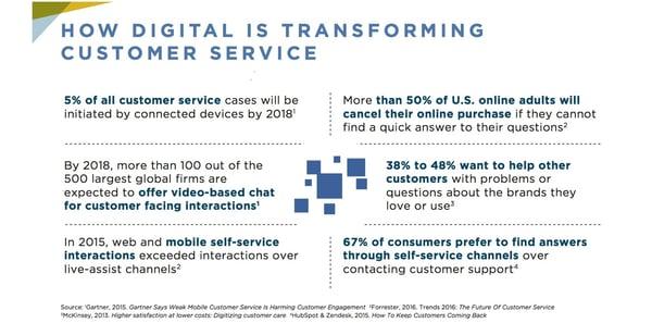 How digital is transforming customer service
