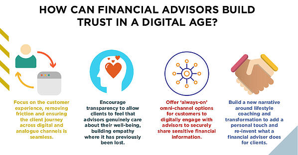 How can financial advisors build trust in a digital age