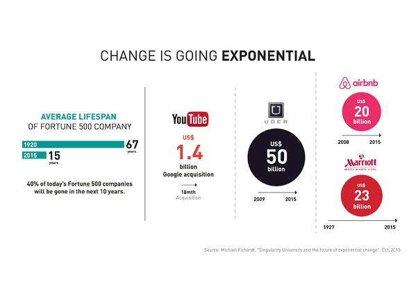 Exponential change in a digital economy