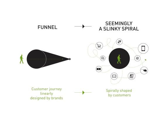 Futurist Keynote: A Paradigm Shift In The Customer Journey