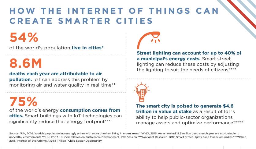 Internet of Things Futurist Anders Sorman-Nilsson