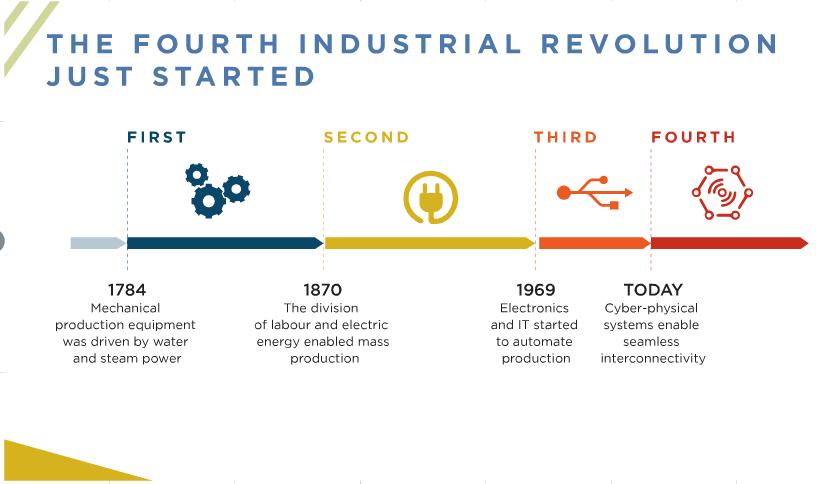 Fourth Industrial Revolution Futurist Anders Sorman-Nilsson