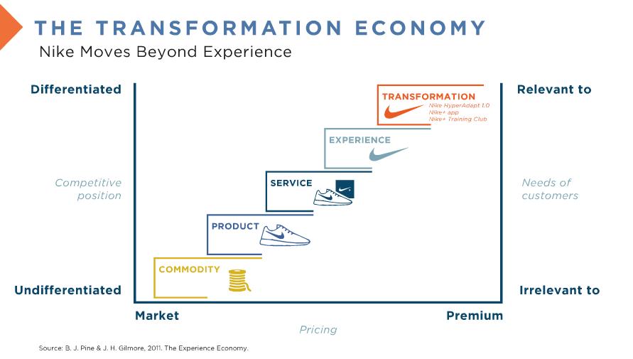 Transformation Economy Futurist Anders Sorman-Nilsson