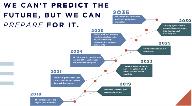 Futurist Anders Sorman-Nilsson Predictions