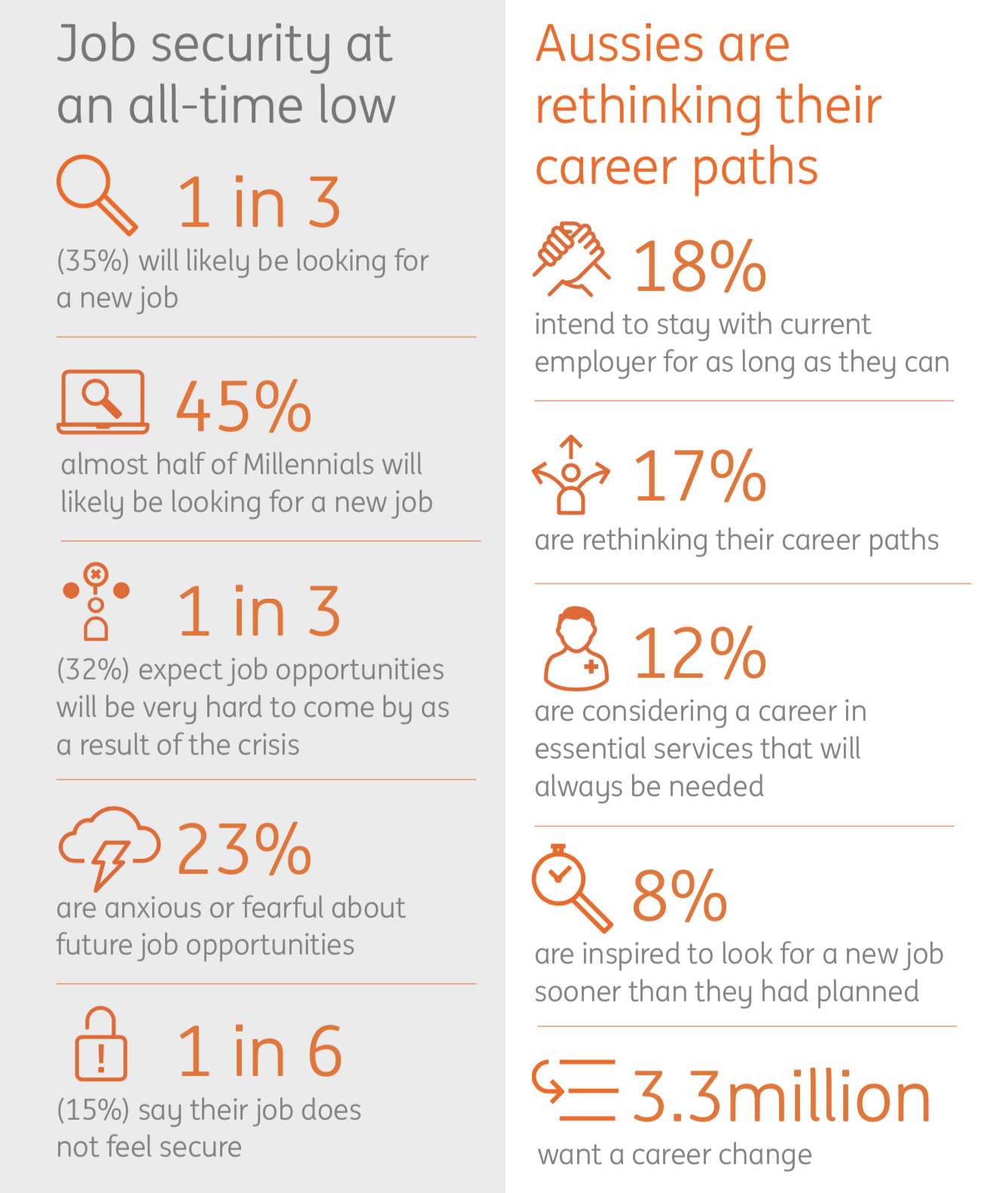 ING Future Focus Report Infographic