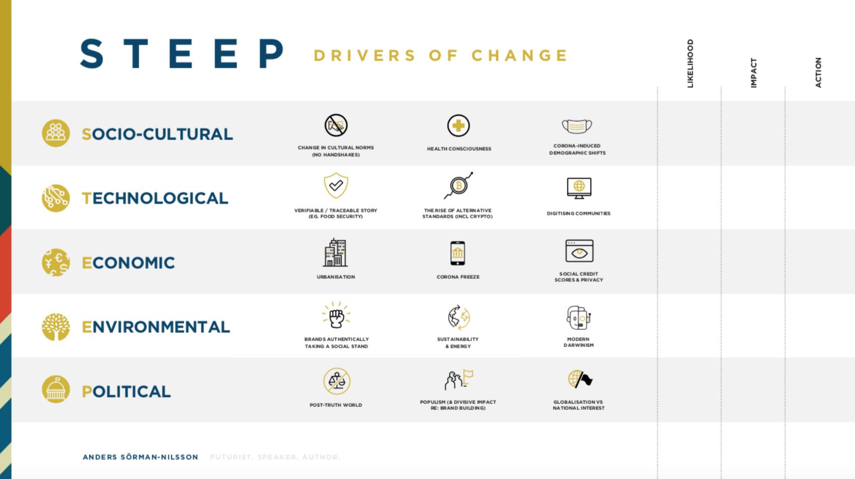 STEEP Trend Analysis Futurist Anders Sorman-Nilsson