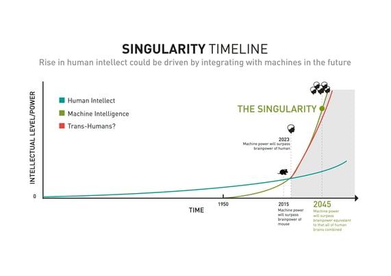 Singularity_Timeline_blog.jpg
