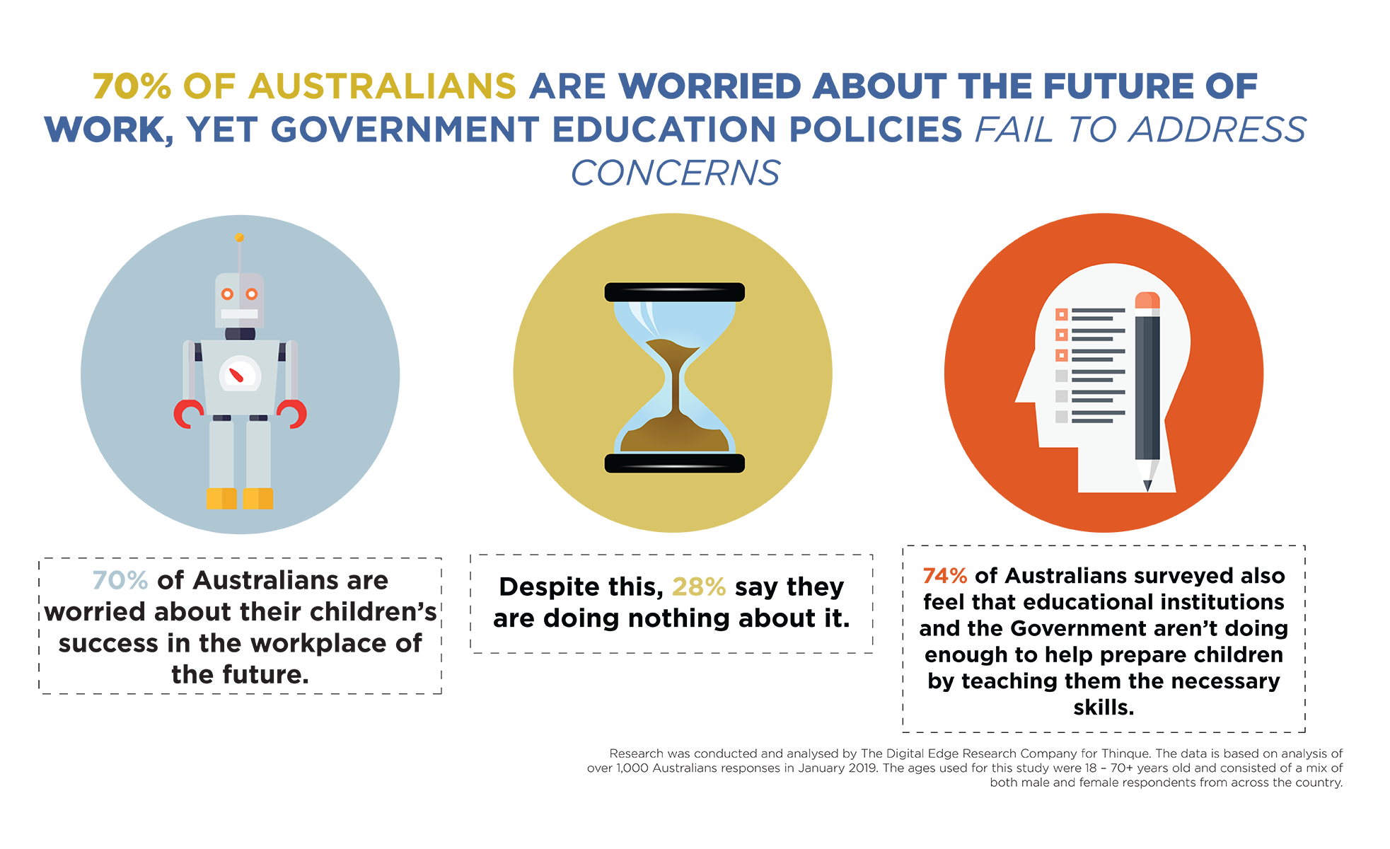 70% of Australians are worried about the future of work