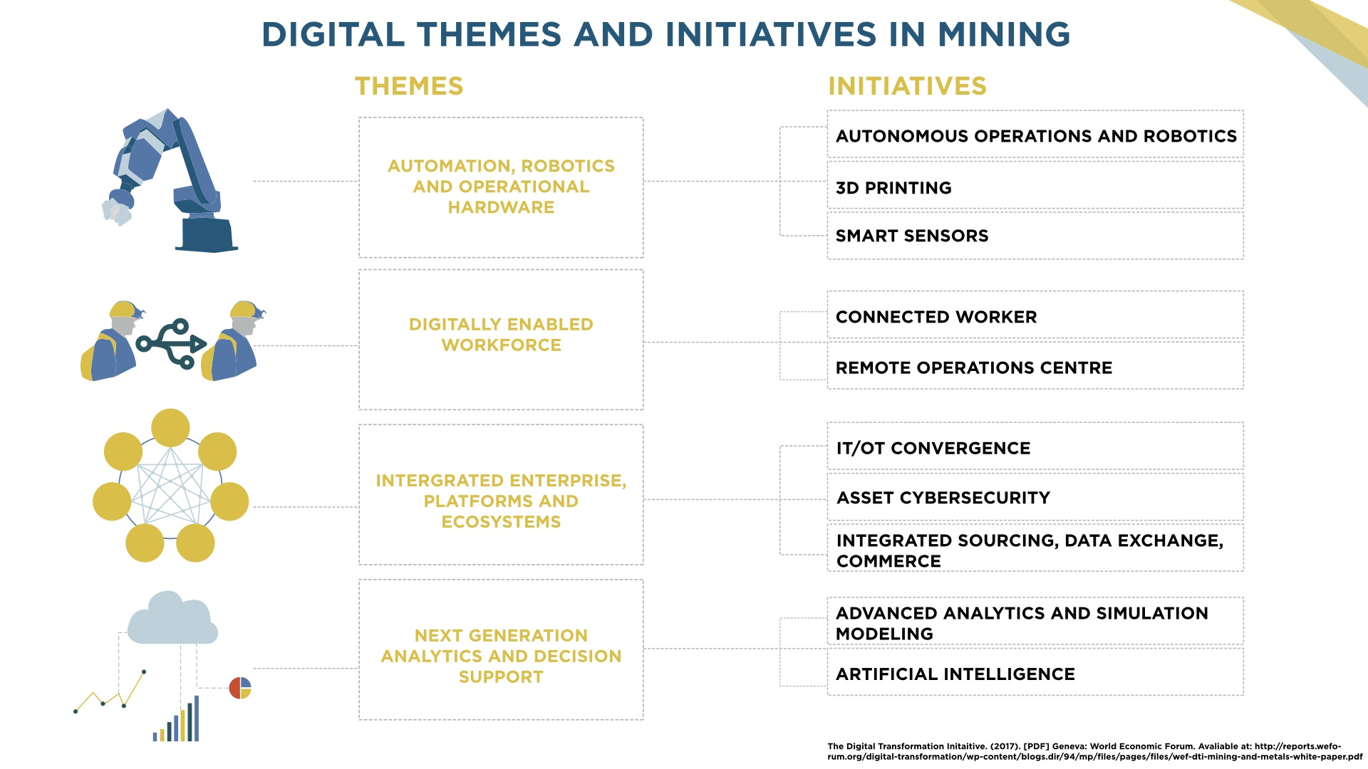 ASN_Digital Themes and Initiatives in Mining