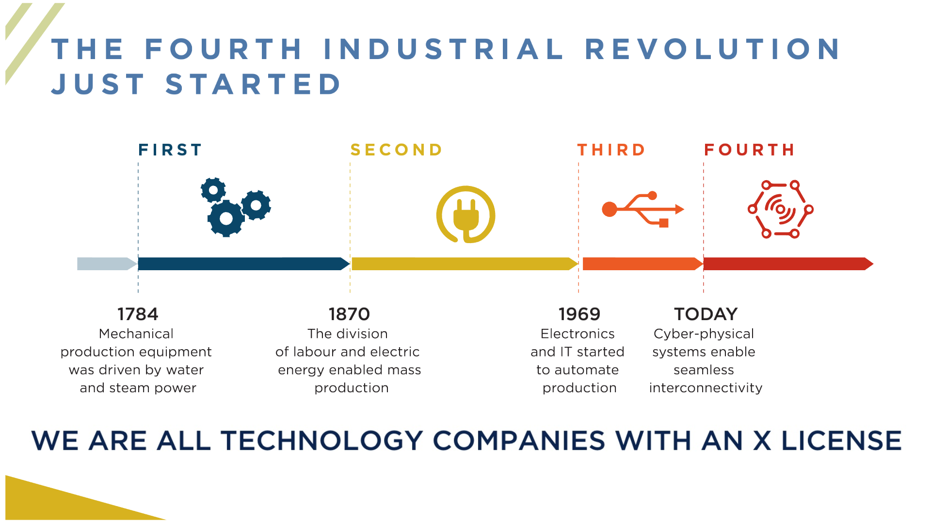 ASN_Fourth Industrial Revolution
