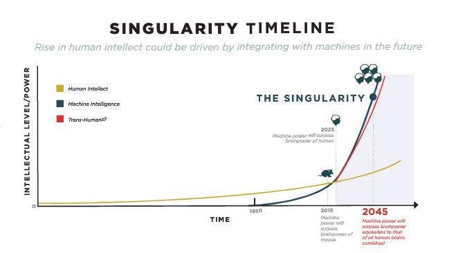 ASN_Singularity Timeline - Rise of Transhumanism