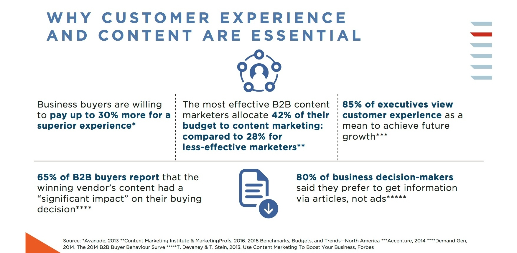 Customer Experience  - Contents are essential