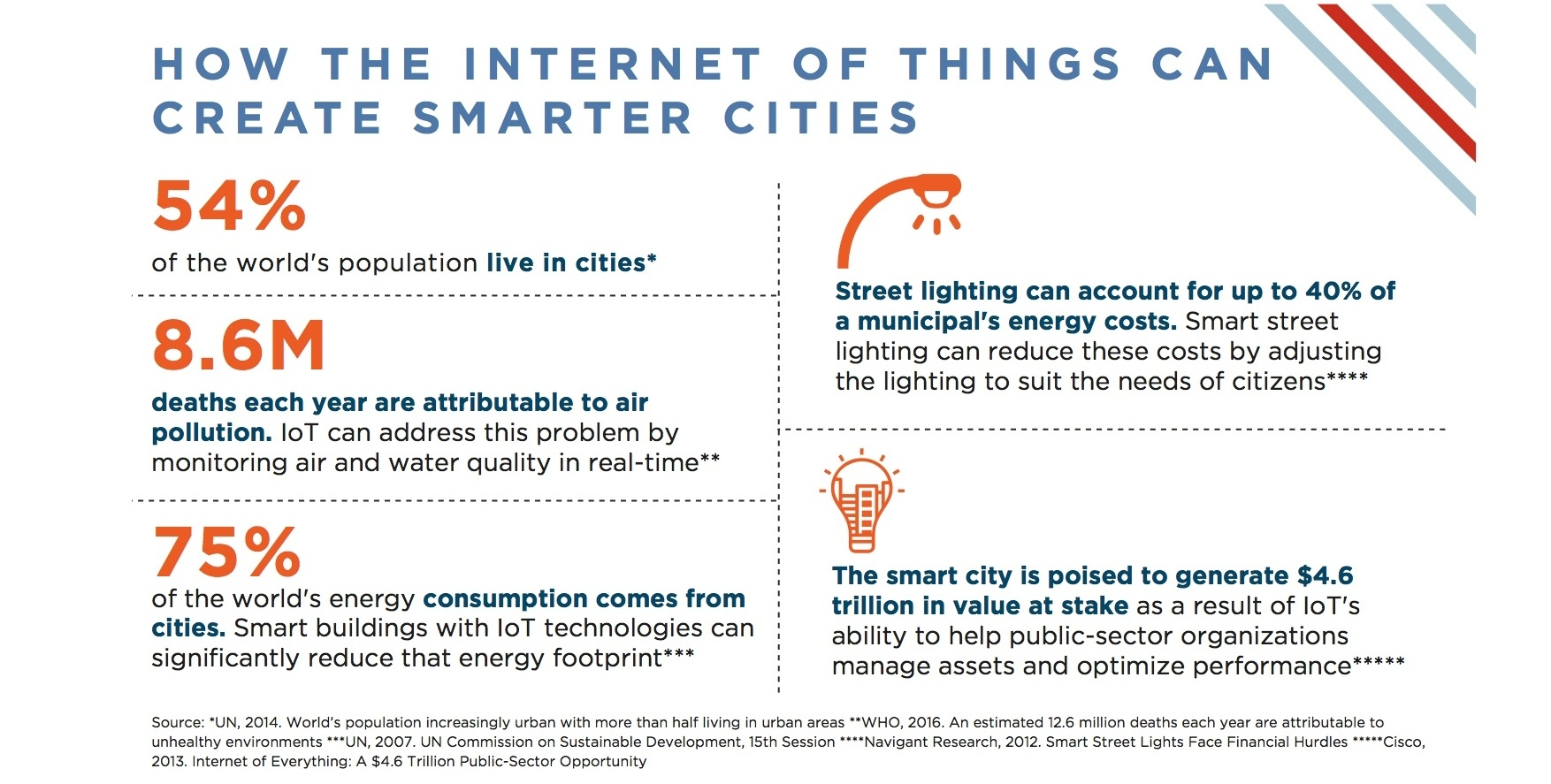 Smart-cities-internet-of-things