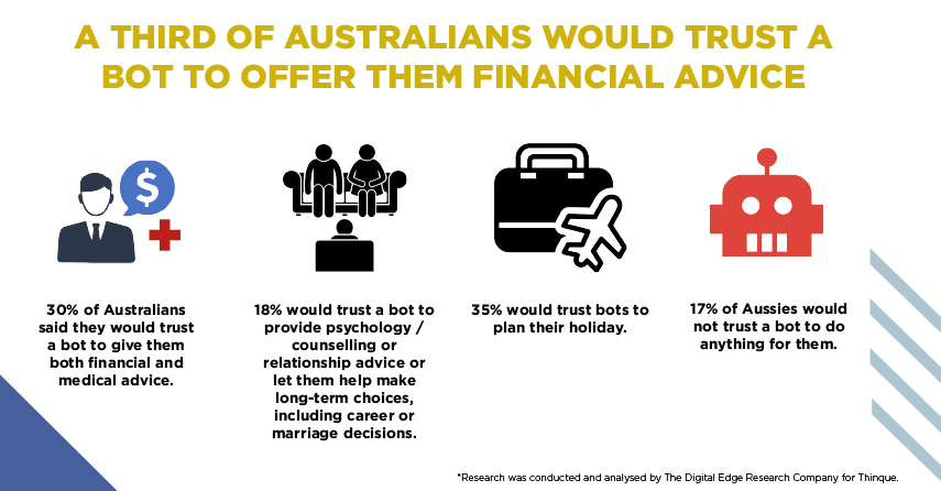 A Third of Australians Would Trust a bot to offer them financial advice