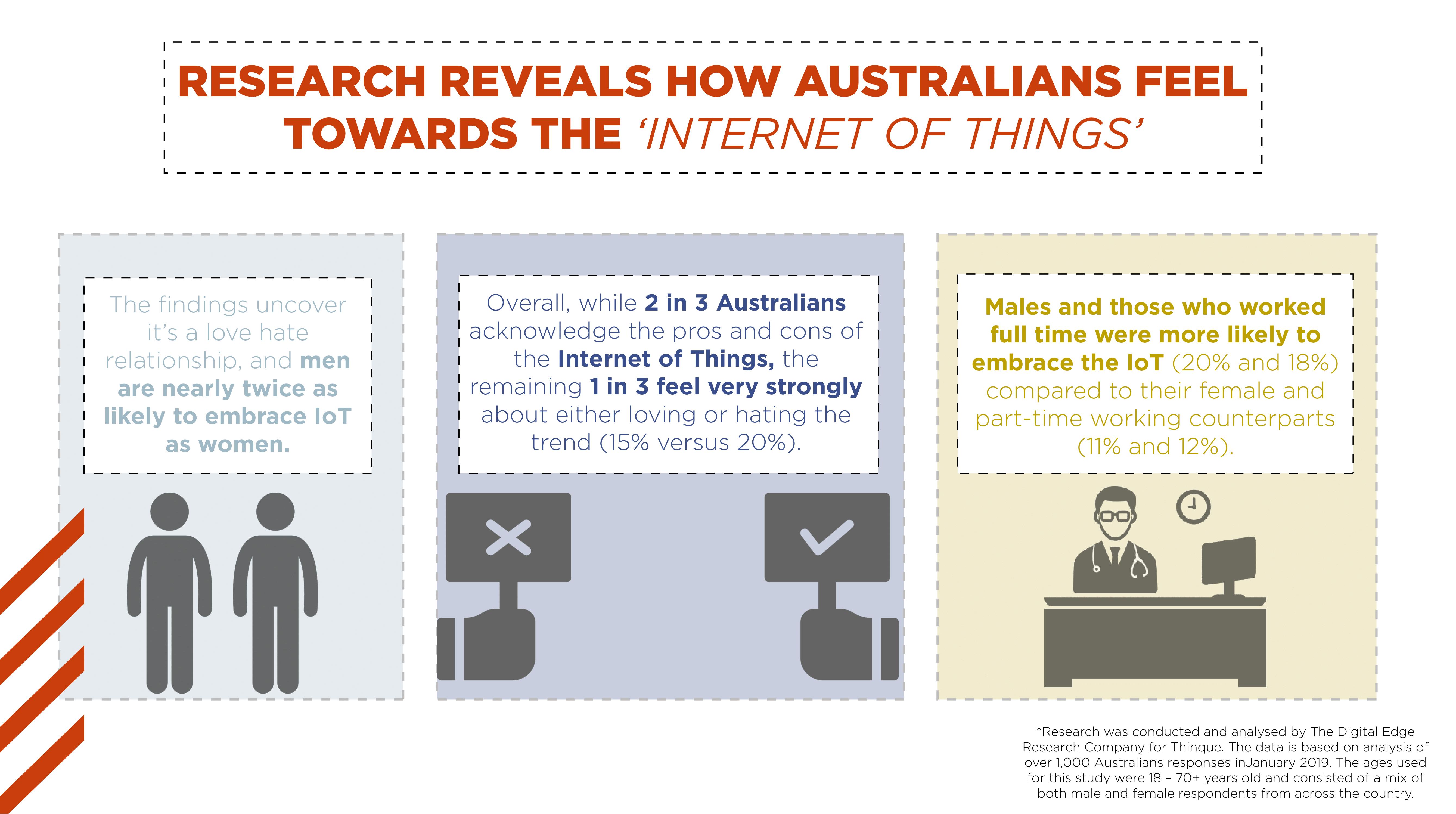 Internet of things 1-1