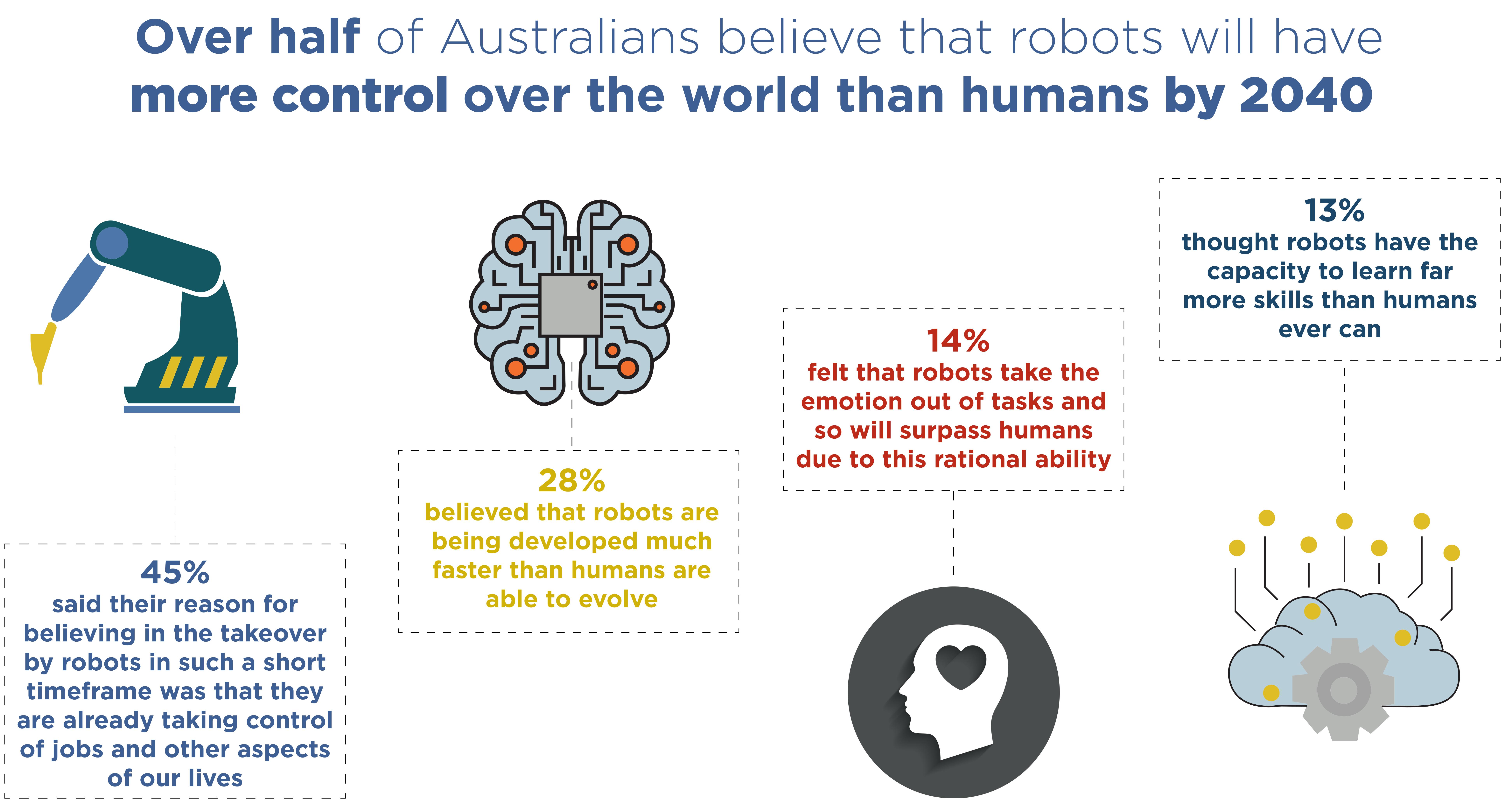 Robots . control