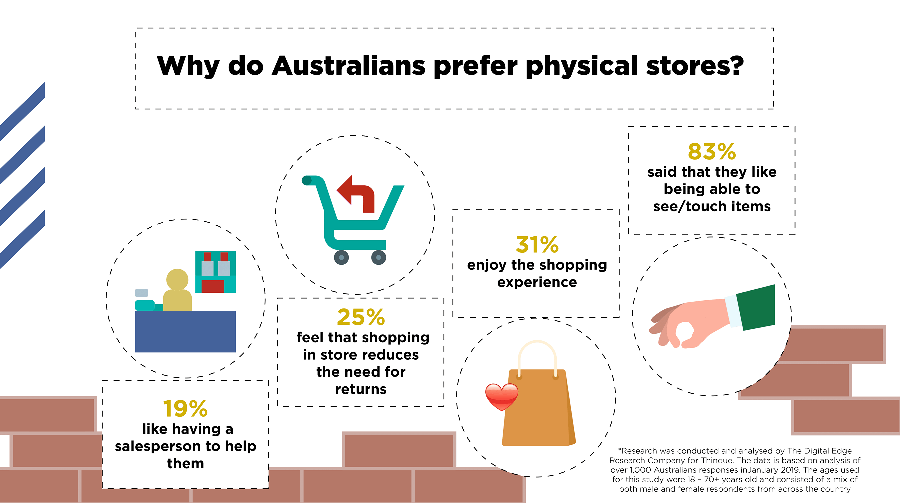 Why-do-Australians-prefer-physical-stores