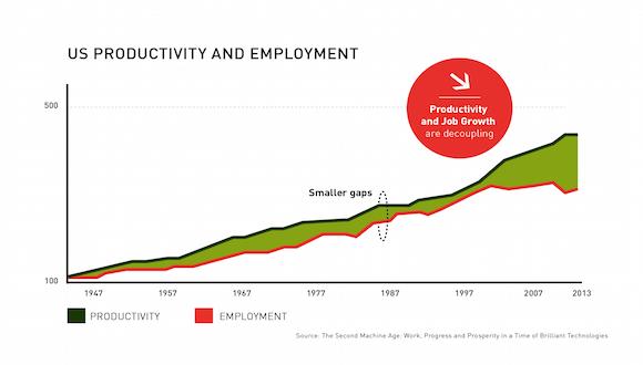 US_Productivity