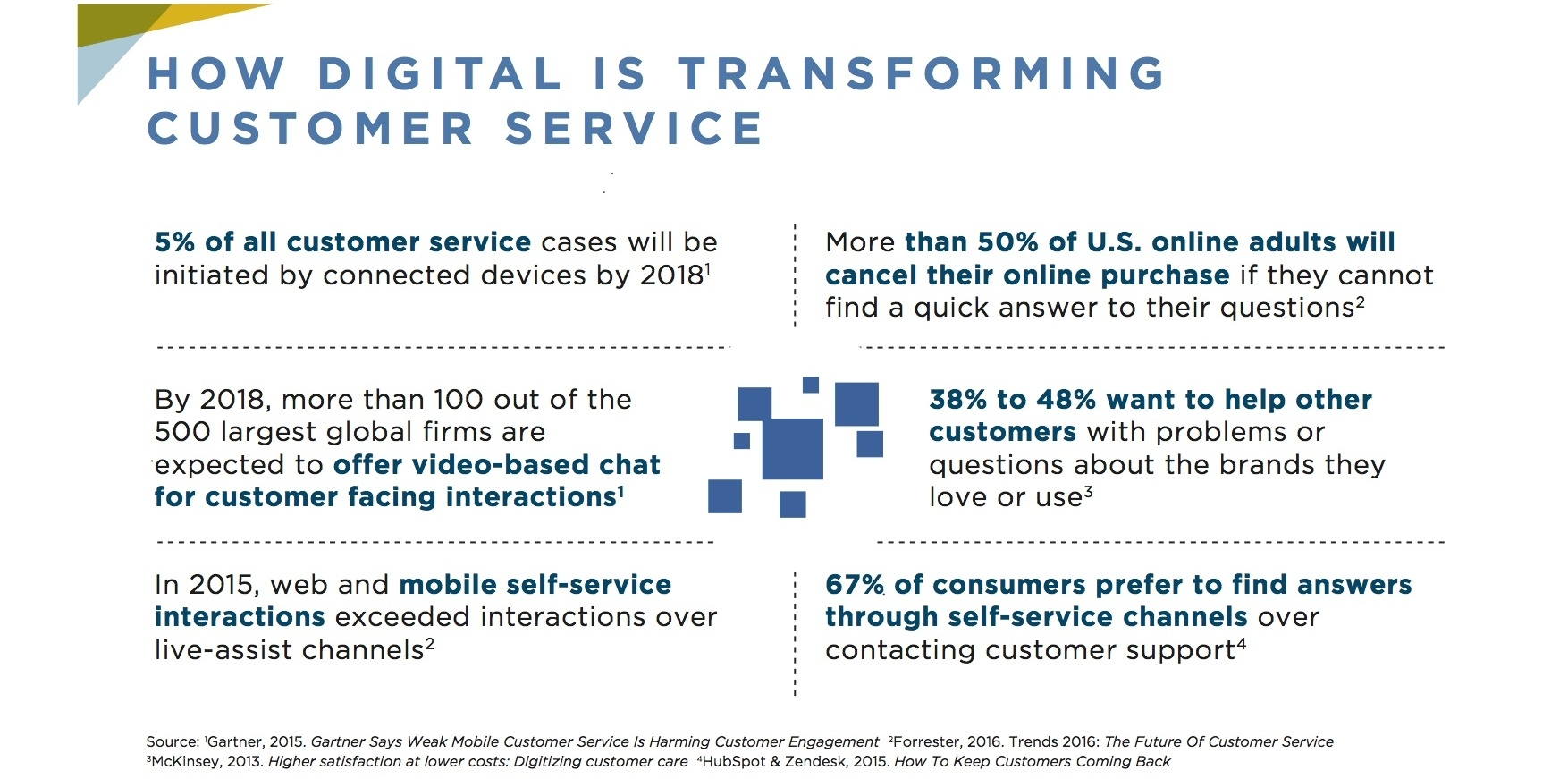 how is digital is transforming customer service